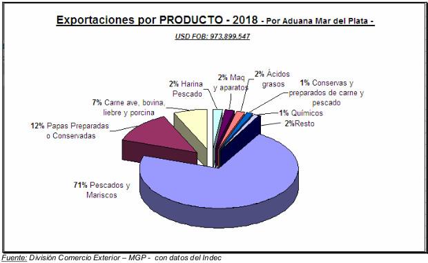 Exportaciones por producto - 2018